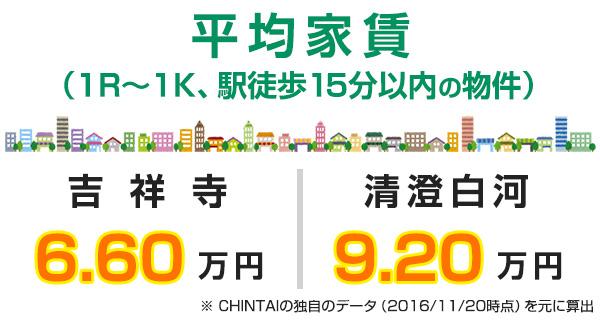 渋谷と奥渋谷の家賃相場比較表