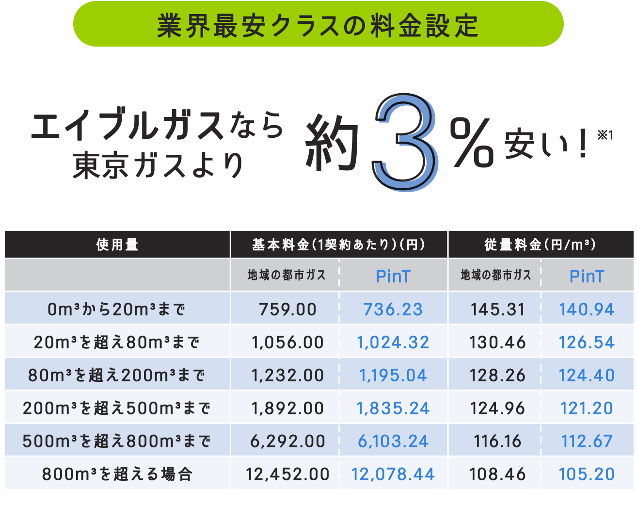 ガス 解約 東京